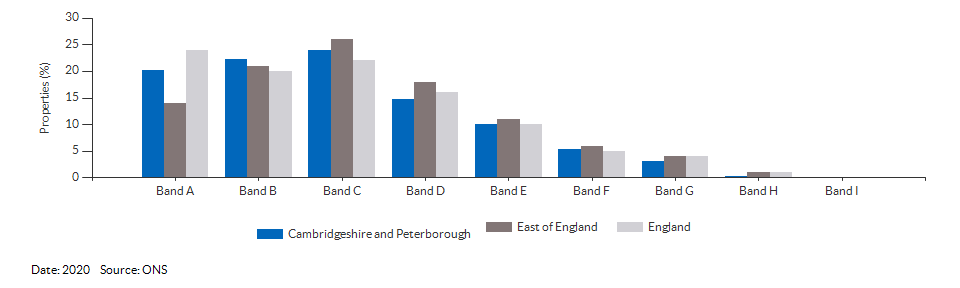 Council tax bands for Cambridgeshire and Peterborough for 2020