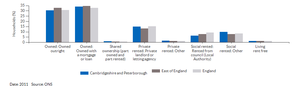 Property ownership and tenency for Cambridgeshire and Peterborough for 2011