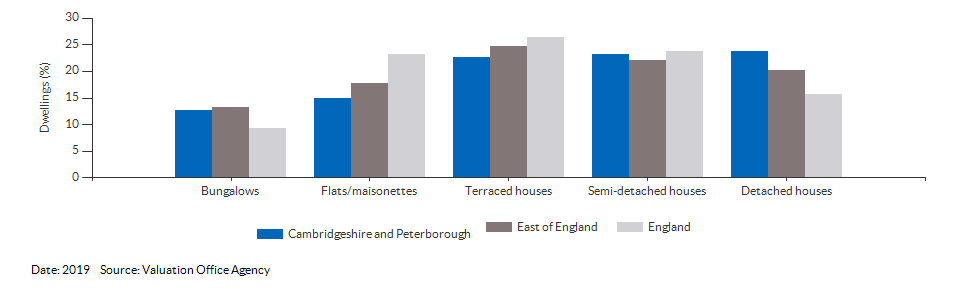 Dwelling counts by type for Cambridgeshire and Peterborough for 2019