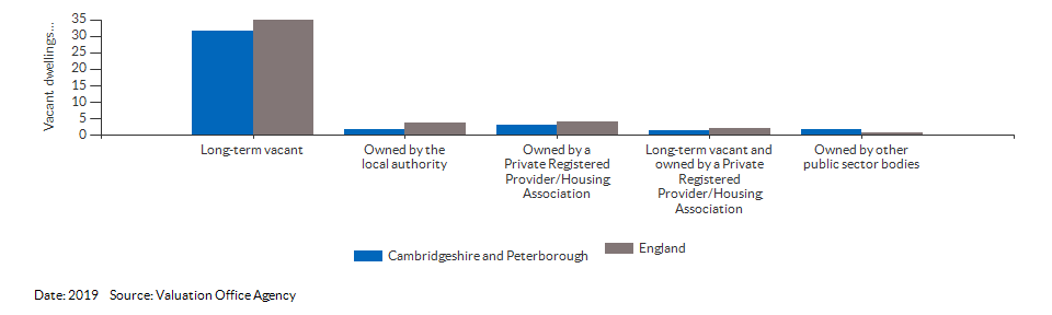 Vacant dwelling counts by type for Cambridgeshire and Peterborough for 2019