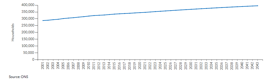 Projected number of households for Cambridgeshire and Peterborough over time