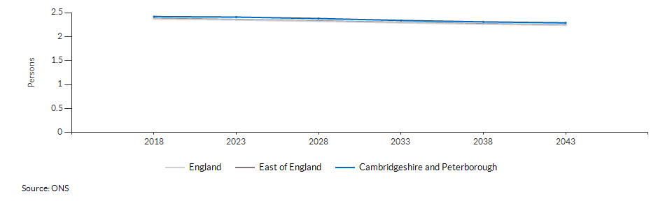 Projected average number of persons per household for Cambridgeshire and Peterborough over time