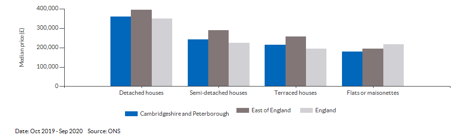 Median price by property type for Cambridgeshire and Peterborough for Oct 2019 - Sep 2020
