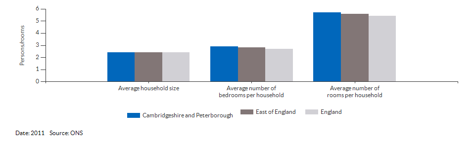 Household size and rooms for Cambridgeshire and Peterborough for 2011