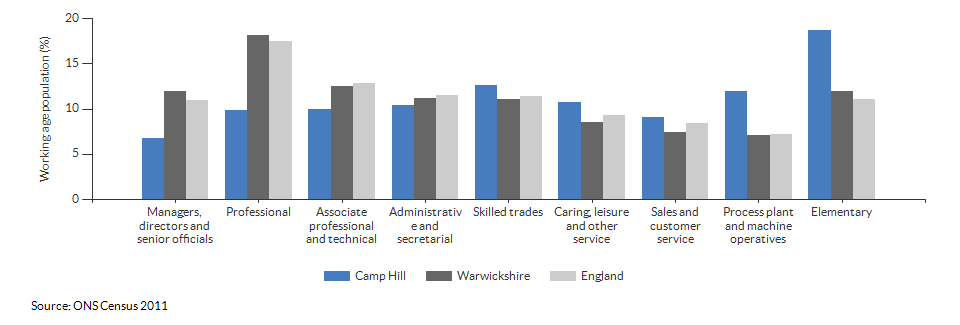 Occupations for the working age population in Camp Hill for 2011