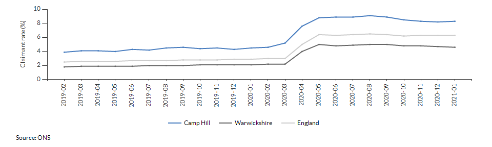 Claimant count for aged 16+ for Camp Hill over time