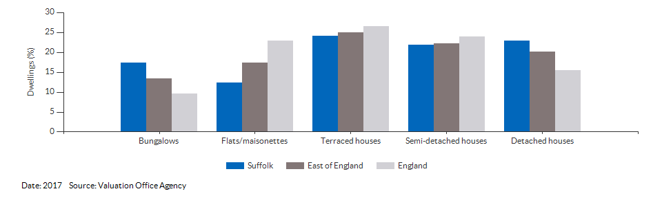Dwelling counts by type for Suffolk for 2017
