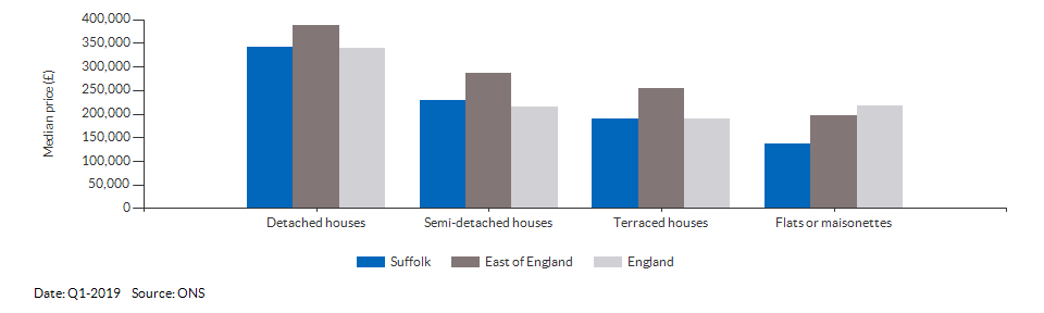 Median price by property type for Suffolk for Q1-2019
