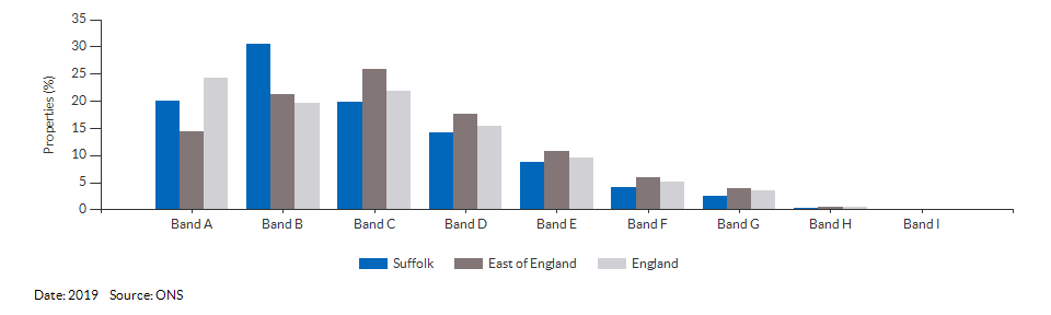 Council tax bands for Suffolk for 2019