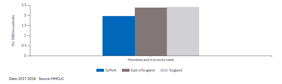Homeless and in priority need for Suffolk for 2017-2018