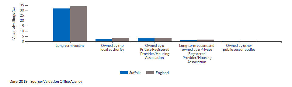 Vacant dwelling counts by type for Suffolk for 2018