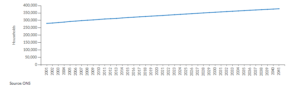 Projected number of households for Suffolk over time