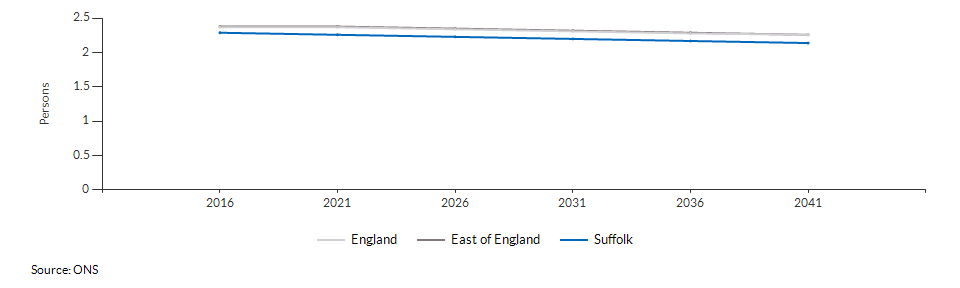 Projected average number of persons per household for Suffolk over time