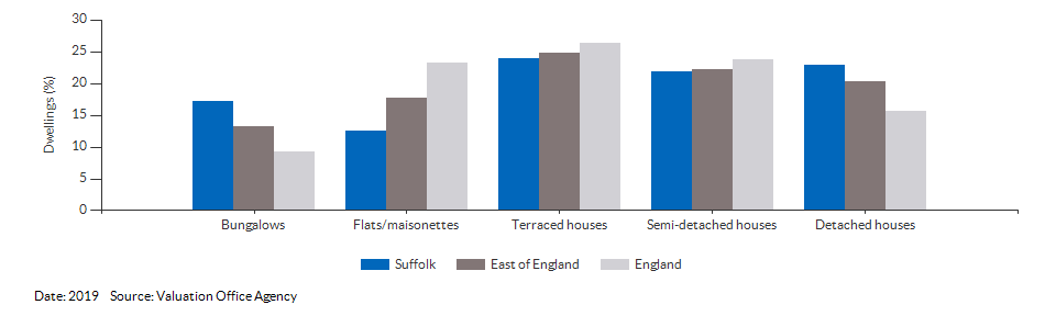 Dwelling counts by type for Suffolk for 2019