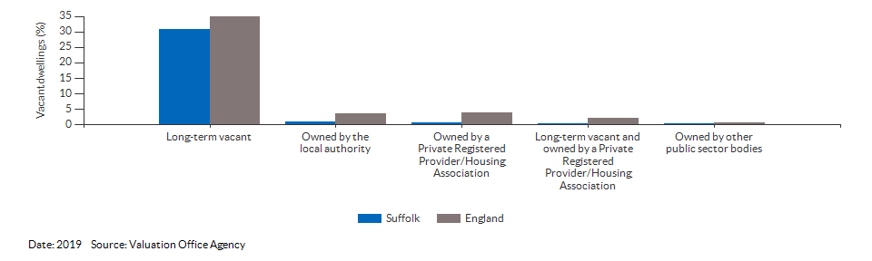 Vacant dwelling counts by type for Suffolk for 2019