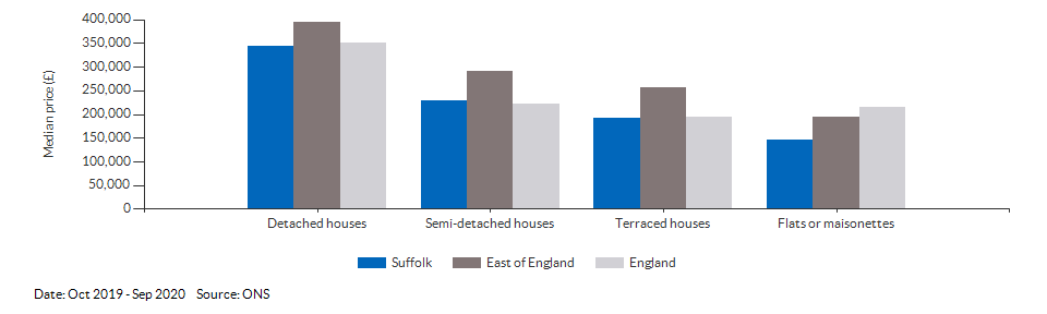 Median price by property type for Suffolk for Oct 2019 - Sep 2020