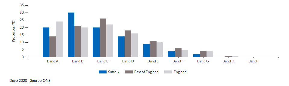 Council tax bands for Suffolk for 2020