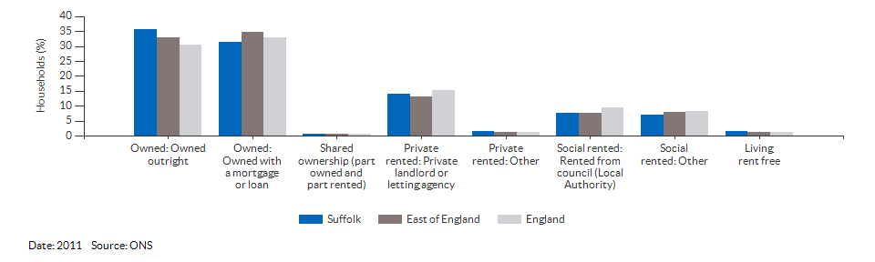 Property ownership and tenency for Suffolk for 2011