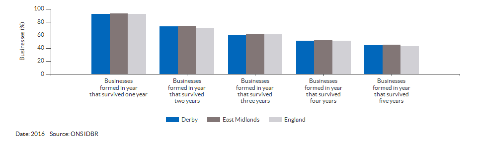 Enterprises by employment size for Derby for (2016)