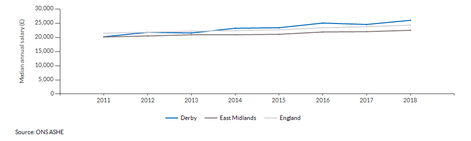 Median annual salary for all residents for Derby over time