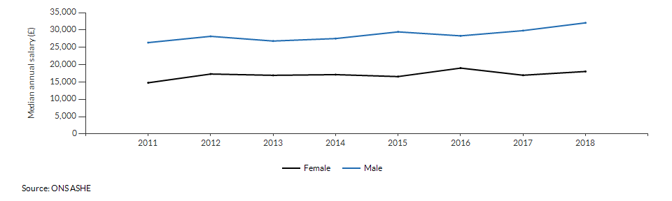 Median annual salary for resident males and females for Derby over time
