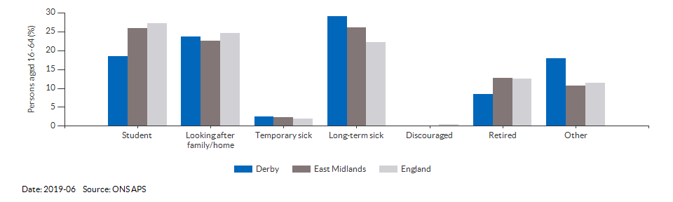 Reasons for economic inactivity in Derby for 2019-06