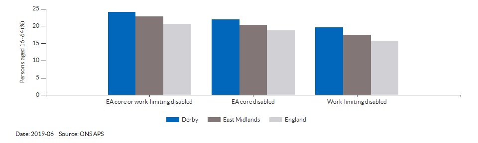 Disability (Equality Act) core level in Derby for 2019-06