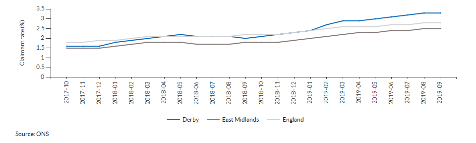 Claimant count for aged 16+ for Derby over time