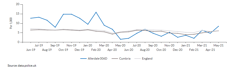 Total crime rate for Allerdale 006D over time