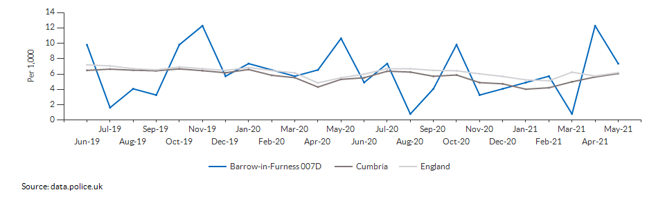 Total crime rate for Barrow-in-Furness 007D over time