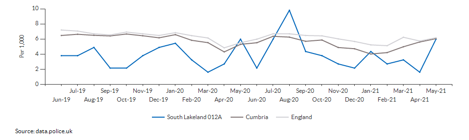 Total crime rate for South Lakeland 012A over time