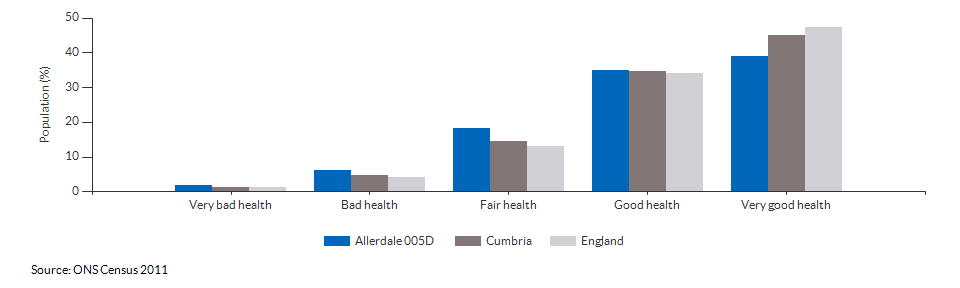 Self-reported health in Allerdale 005D for 2011