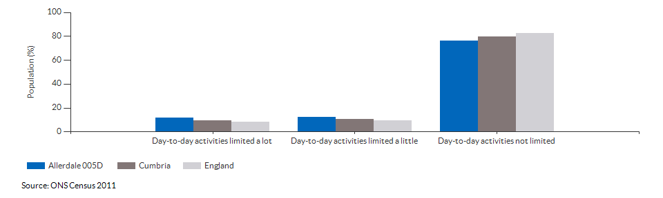 Persons with limited day-to-day activity in Allerdale 005D for 2011