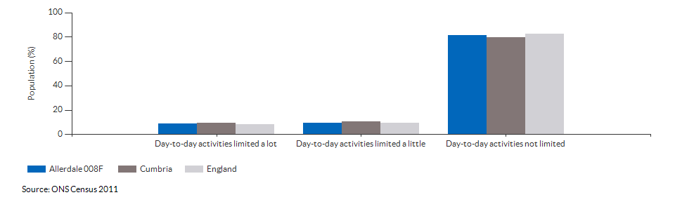Persons with limited day-to-day activity in Allerdale 008F for 2011
