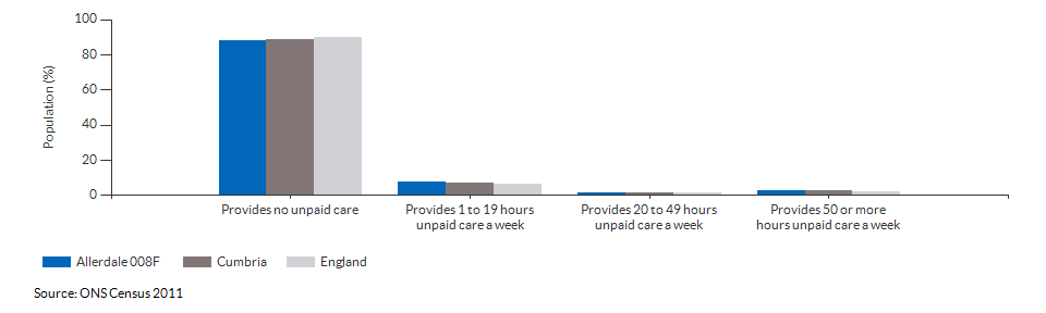Provision of unpaid care in Allerdale 008F for 2011