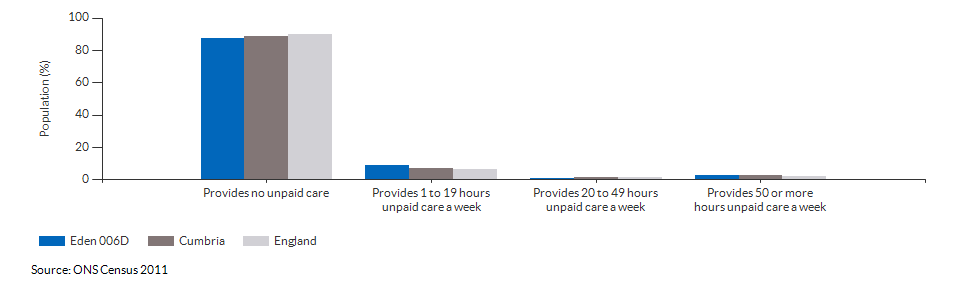 Provision of unpaid care in Eden 006D for 2011