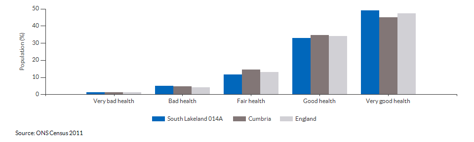 Self-reported health in South Lakeland 014A for 2011