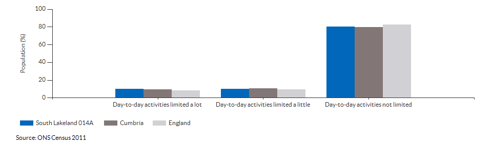 Persons with limited day-to-day activity in South Lakeland 014A for 2011