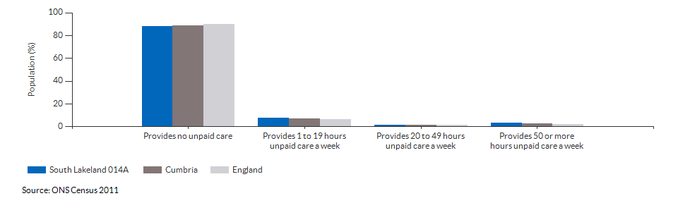 Provision of unpaid care in South Lakeland 014A for 2011