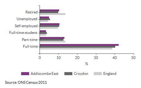 Economic activity breakdown for Addiscombe East for (2011)