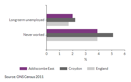 Never worked and long term unemployment for Addiscombe East for (2011)