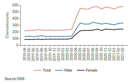 Claimant count for aged 16+ for Addiscombe East over time