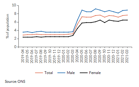 Claimant rate for aged 16+ for Addiscombe East over time