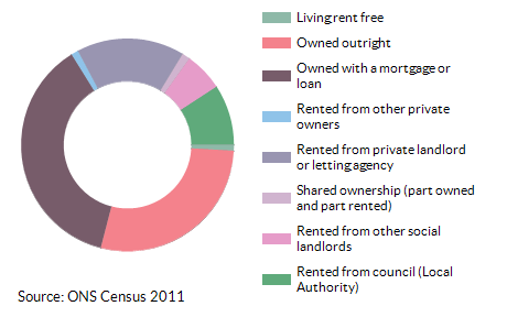 Property ownership for Addiscombe East for 2011
