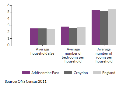 Household size and rooms for Addiscombe East for 2011