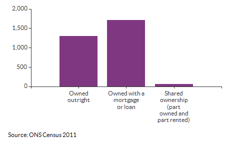 Ownership counts for Addiscombe East for 2011