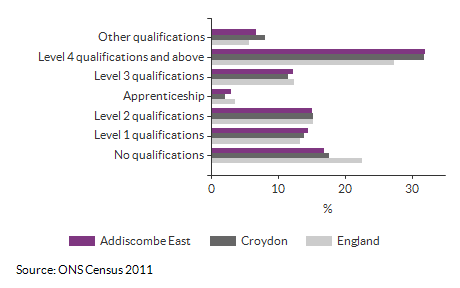 Highest Level Qualification attained for Addiscombe East for 2011