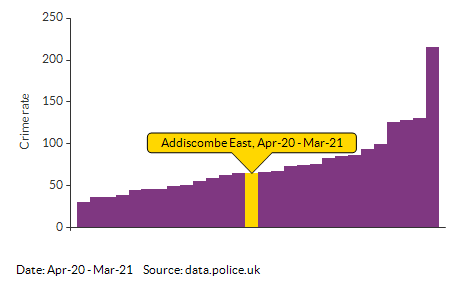 Crime rate for Addiscombe East compared to other areas for Apr-20 - Mar-21