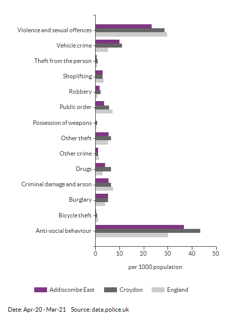 Crime rates by type for Addiscombe East for Apr-20 - Mar-21