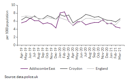 Total crime rate for Addiscombe East over time